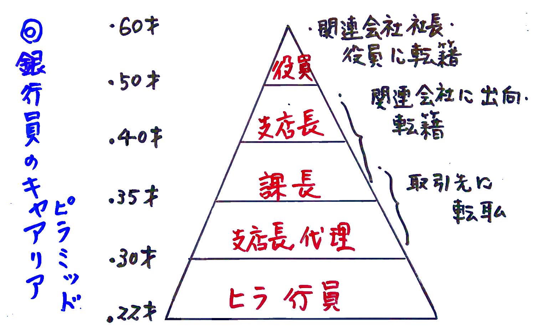 銀行員のキャリアピラミッド